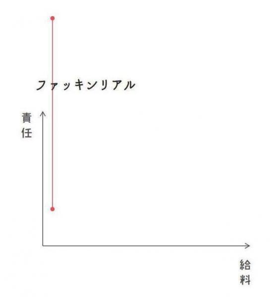 給料は全く上がらないのに仕事の責任ばかりが大きくなる現実を表現したグラフ