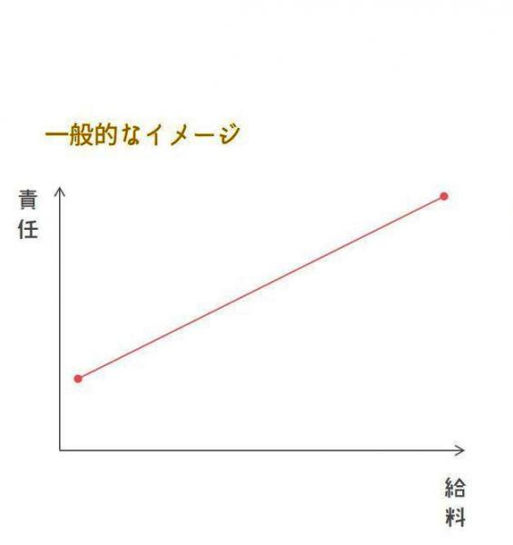 一般的な給料と責任の関係を表したグラフ