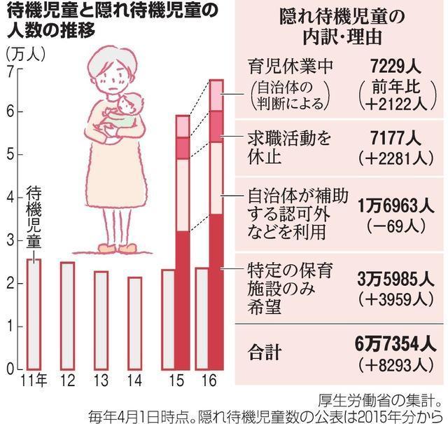 待機児童と隠れ待機児童の人数の推移