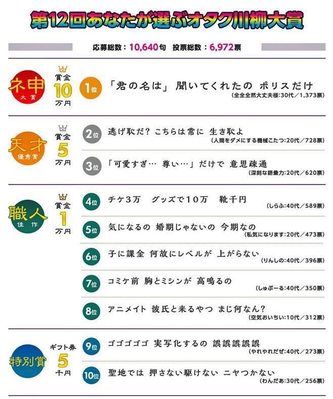 第12回オタク川柳大賞の上位10作品