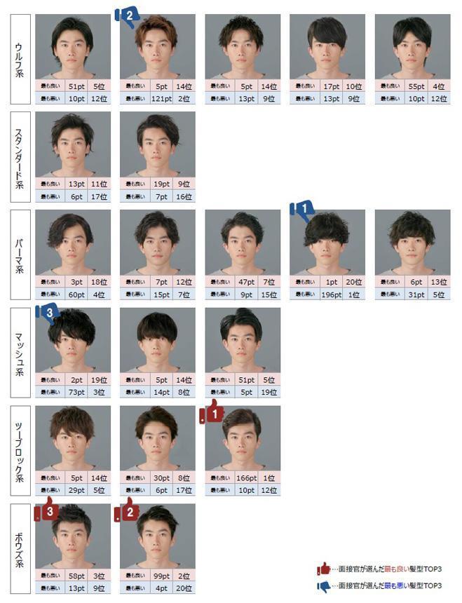 調査で面接官に提示した20種類の髪型と採点結果