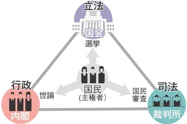 日本の統治をあらわす三権分立の図。内閣は行政のトップにあたる