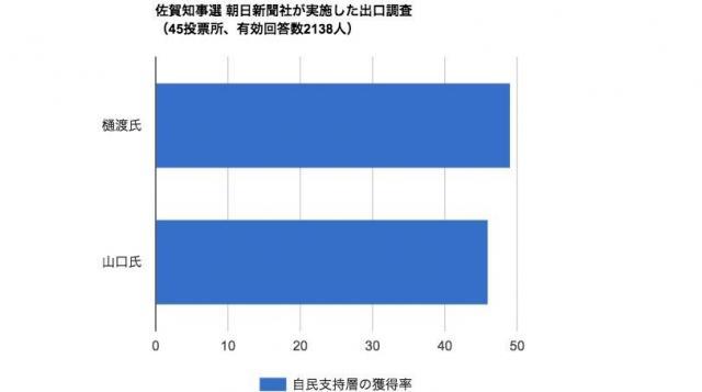 自民党支持層の獲得率