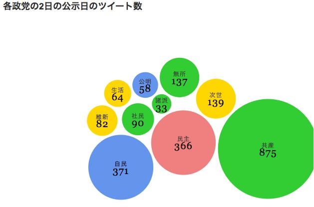 各政党の2日の公示日のツイート数
