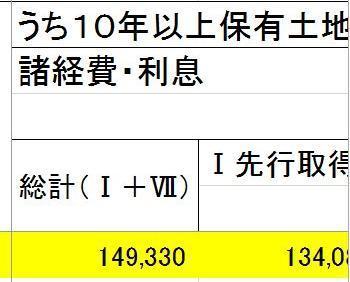 こちらで入手した内部資料の一部。単位は百万円です。