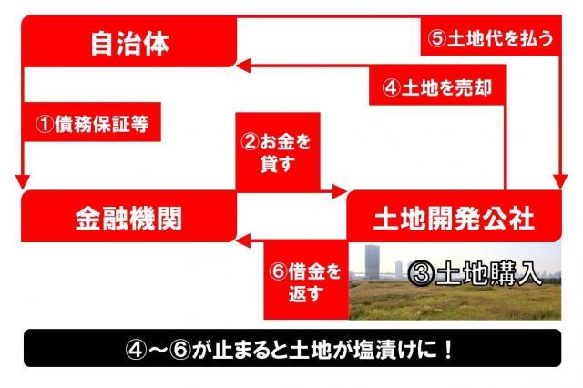 自治体の「別動隊」土地開発公社が土地を買う仕組み