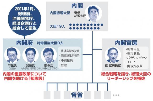 内閣の関係図