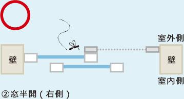 イラスト(2)は窓半開パターン。これなら虫の侵入を防げる
