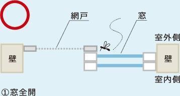 イラスト(1)は窓全開パターン。これなら虫の侵入を防げる