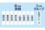 自民党にある8つの派閥と1つのグループ、一番強いのは…=グラフィック:岩見梨絵
