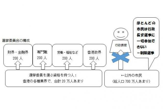 香港の「選挙委員会」の構成