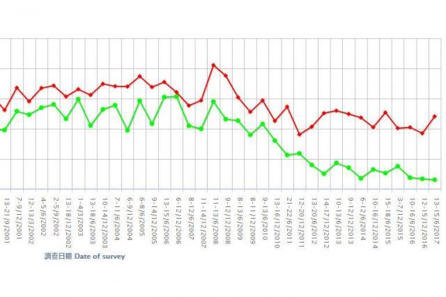 「自分は中国人だ」と答えた香港の住民。緑色の線が18歳から29歳、赤線は30歳以上。左は2001年、右は2017年。緑色の線は右肩下がりだ。香港大学の調査から抜粋