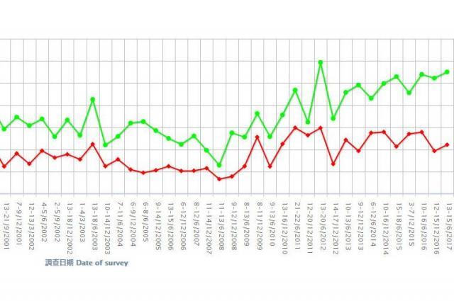 「自分は香港人だ」と答えた香港の人。若者=緑色の線は、最近になるほど増えている。香港大学の調査から抜粋