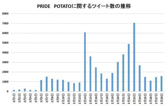 PRIDE POTATOに関連するツイート(「PRIDE POTATO」もしくは「プライドポテト」もしくは「KOIKEYA」もしくは「湖池屋」もしくは「コイケヤ」を含むツイート)を分析。2月14日と、23日に上昇しているのが分かる