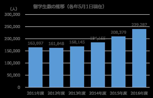 日本に留学する外国人の数は2012年度から増加を続け、2016年度は23万人だった。