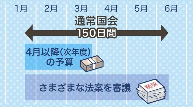 通常国会の会期は150日=グラフィック・岩見梨絵