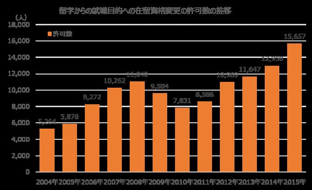 日本での在留資格を「留学」から就労資格への変更が許可された人数は2010年以降増加を続けている。