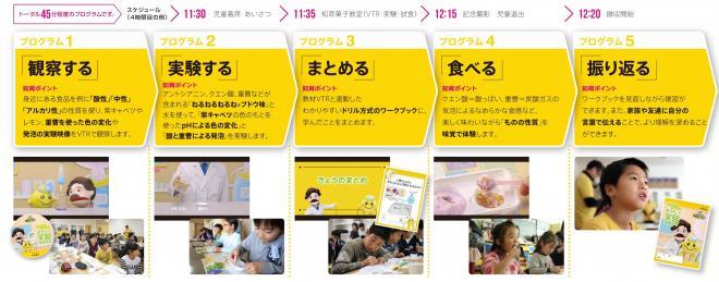『未来が生まれる教室 知育菓子教室(R)』のプログラム