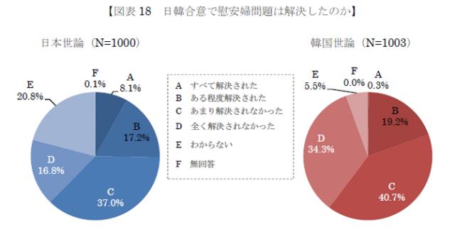 「日韓合意で慰安婦問題は解決したのか」という問いに対する調査結果