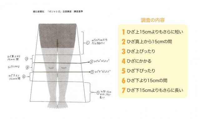 スカート丈の「7分類」