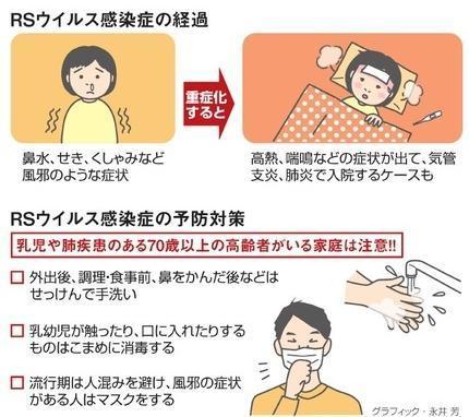 RSウイルス感染症の経過と予防対策