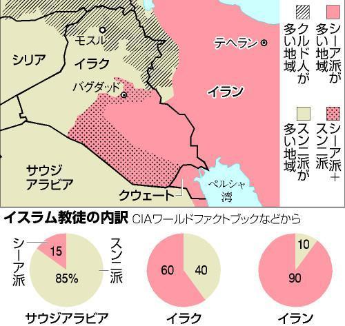 イラクとその周辺における、イスラム教スンニ派とシーア派の勢力図