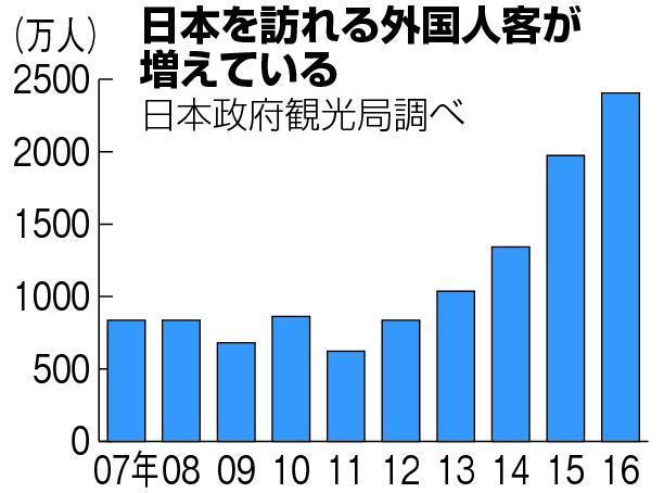日本政府観光局によると、16年の訪日外国人観光客数は、11年の4倍に上るという