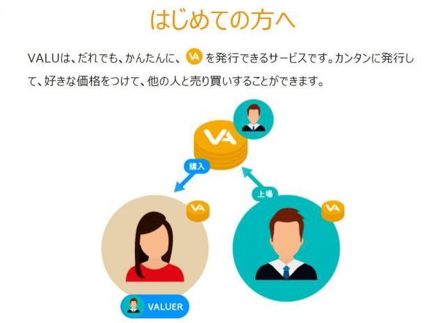VALUの仕組み=同社ウェブサイトより
