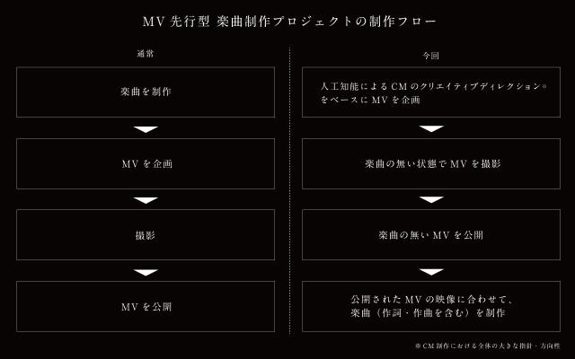 MV先行型楽曲制作プロジェクトの制作フロー=マッキャン・ワールドグループホールディングス提供
