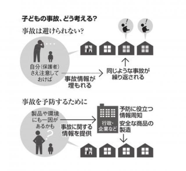 子どもの事故についての考え方のイメージ図
