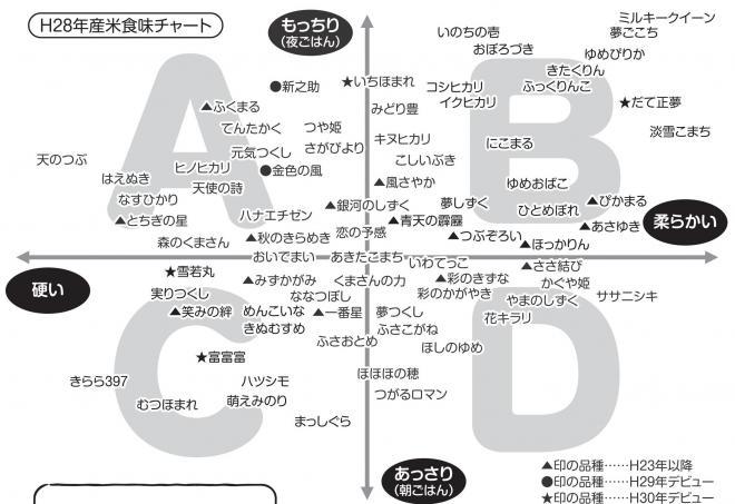 平成28年産米の食味チャート。A「揚げ物に合う」、B「肉料理に合う」、C「野菜料理に合う」、D「魚料理に合う」と分かれている