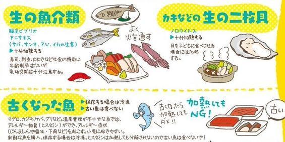 乳幼児で注意する食物とその予防について