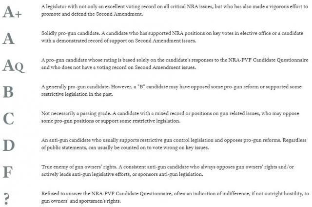 NRAが議員を格付けする際につける、「A+」~「F」の7段階評価。「F」は