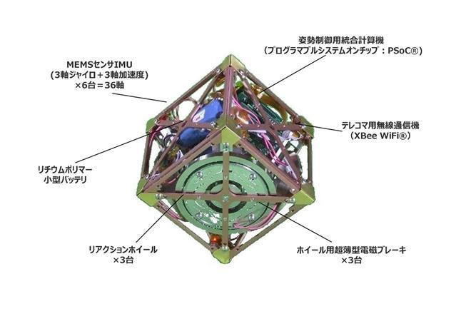 「超小型三軸姿勢制御モジュール」の仕組み