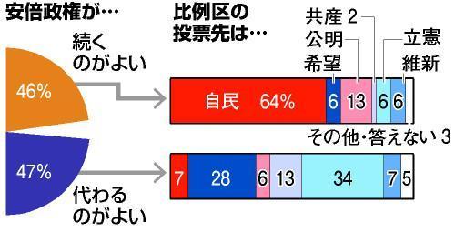 朝日新聞の出口調査。安倍政権の継続を望む有権者と交代を望む有権者はほぼ同じだった