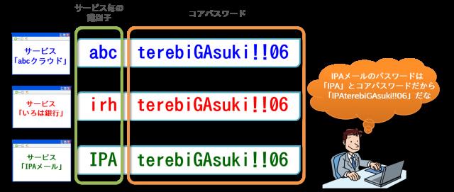 コアパスワードの活用例