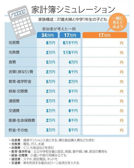 幸重さんが考えた家計簿シミュレーション。34万円と17万円の暮らしを考える