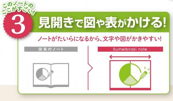 ショウワノートが発売した「水平開きノート」の特徴