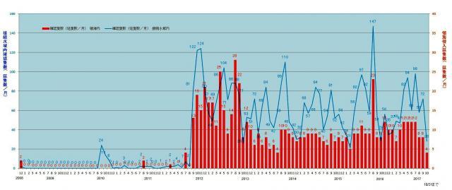 尖閣諸島周辺の日本の領海や接続水域に中国公船が入った数を海上保安庁が月別でまとめたグラフ。日本政府が尖閣諸島を国有化した2012年9月から急増している。