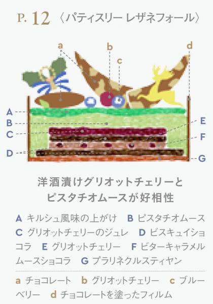 伊勢丹新宿本店のケーキカタログに掲載されている断面イラスト