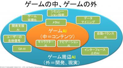 「ゲームの中のAI」「ゲームの外のAI」の概念図