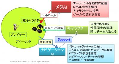 FFⅩⅤで使われている3種類のAI