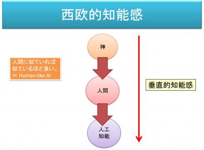 上下関係が生じる「西欧的知能感」の概念図