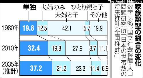 社人研が2013年に発表した将来推計。「一人暮らしの世帯が2035年には4割近くに達する」という結果だった