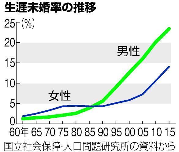 【代理婚活】生涯未婚率の推移