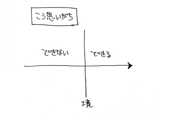 「できる」と「できない」の境界を描いた図