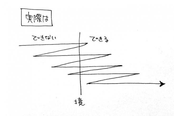 「実際は」の図