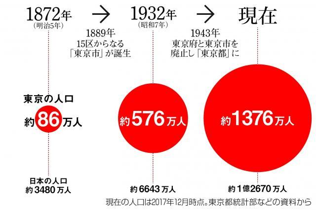 東京の人口の変化(現在は2017年12月時点。東京都統計部などの資料から)