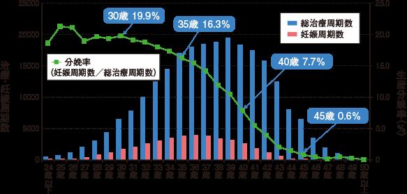 被治療者の年齢が30代後半以上になると、年齢が上がるほど生産分娩率は低下し、45歳以上では1%未満となります。※日本産科婦人科学会2010年データを基に厚生労働省で作成したものを一部改変