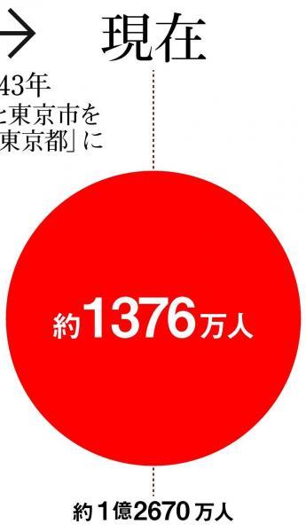 2017年12月時点で1376万人が暮らす東京